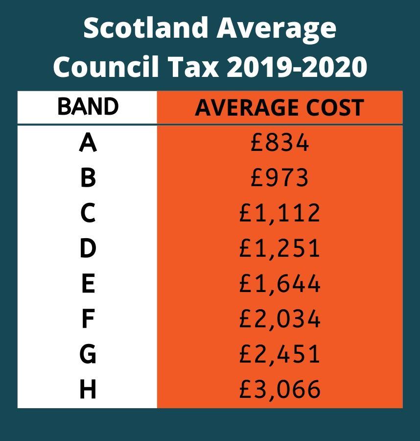 Scotland Council Tax 2019-2020