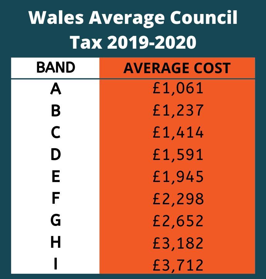 Wales Council Ta 2019-2020